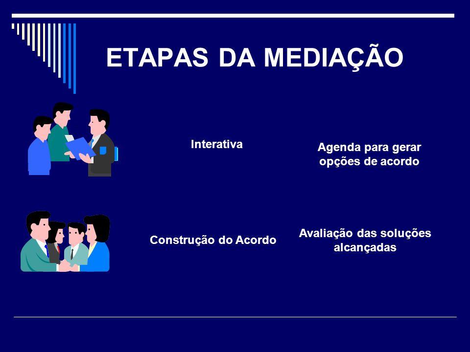 Agenda para gerar opções de acordo Avaliação das soluções alcançadas