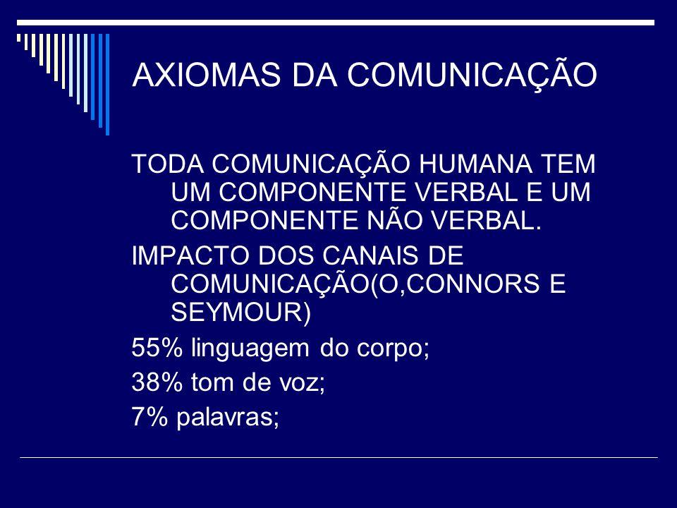 AXIOMAS DA COMUNICAÇÃO