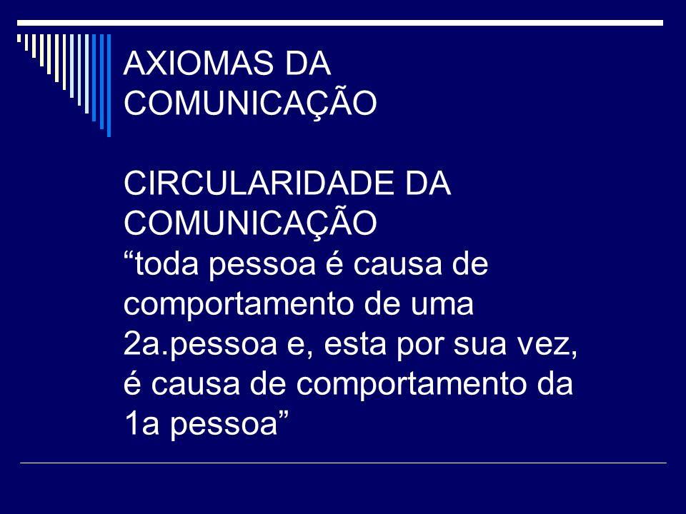 AXIOMAS DA COMUNICAÇÃO CIRCULARIDADE DA COMUNICAÇÃO toda pessoa é causa de comportamento de uma 2a.pessoa e, esta por sua vez, é causa de comportamento da 1a pessoa