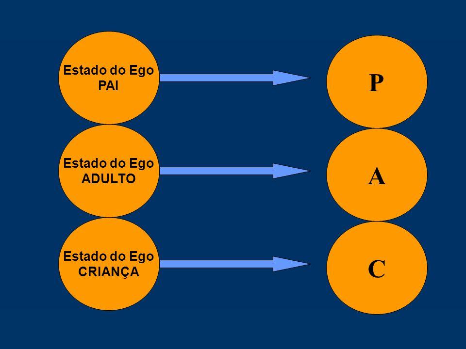 Estado do Ego PAI P Estado do Ego ADULTO A Estado do Ego CRIANÇA C