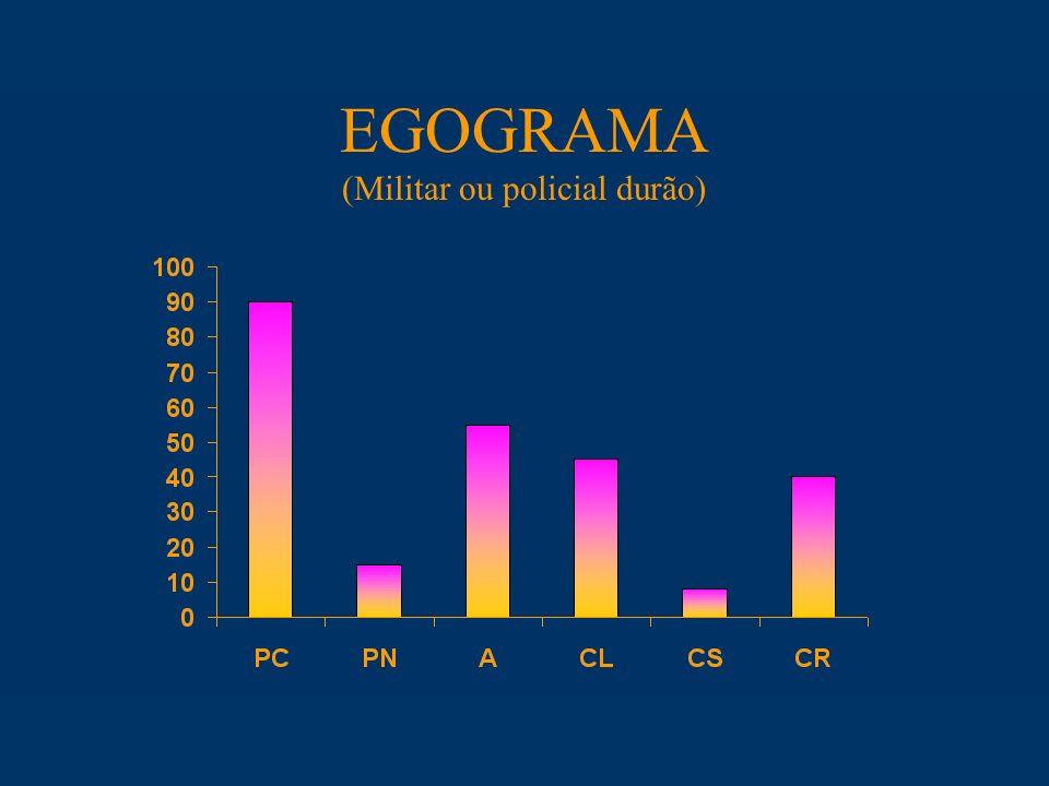 EGOGRAMA (Militar ou policial durão)