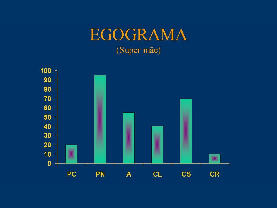 EGOGRAMA (Super mãe)