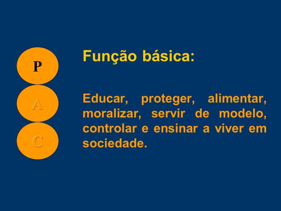 Função básica: Educar, proteger, alimentar, moralizar, servir de modelo, controlar e ensinar a viver em sociedade.