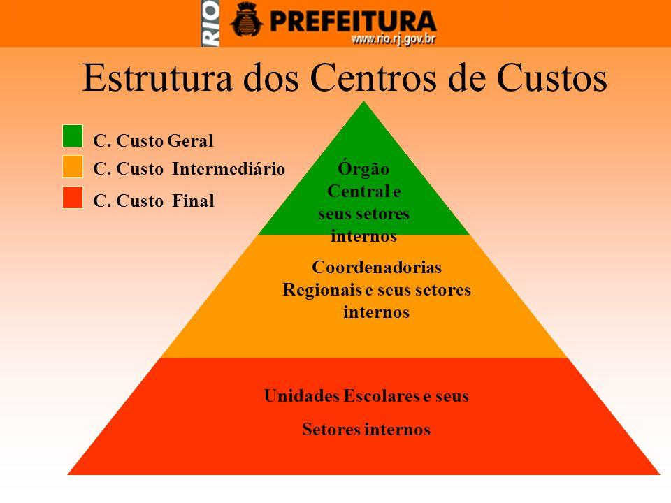 Estrutura dos Centros de Custos