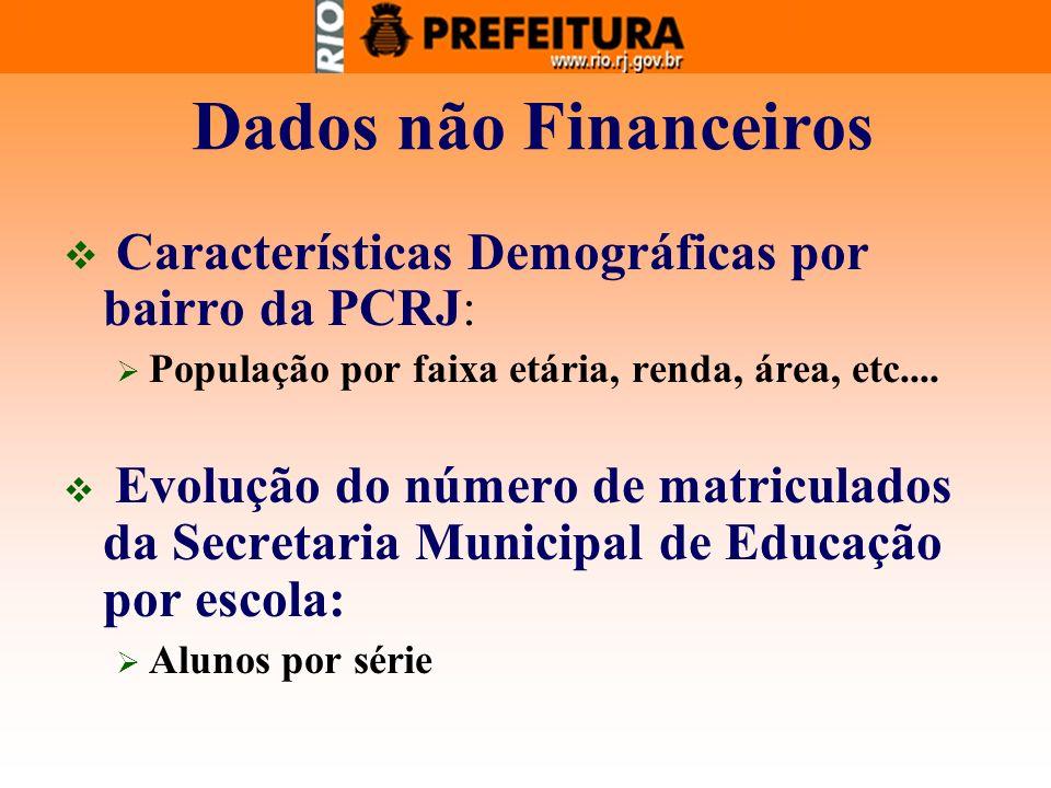 Dados não Financeiros Características Demográficas por bairro da PCRJ: