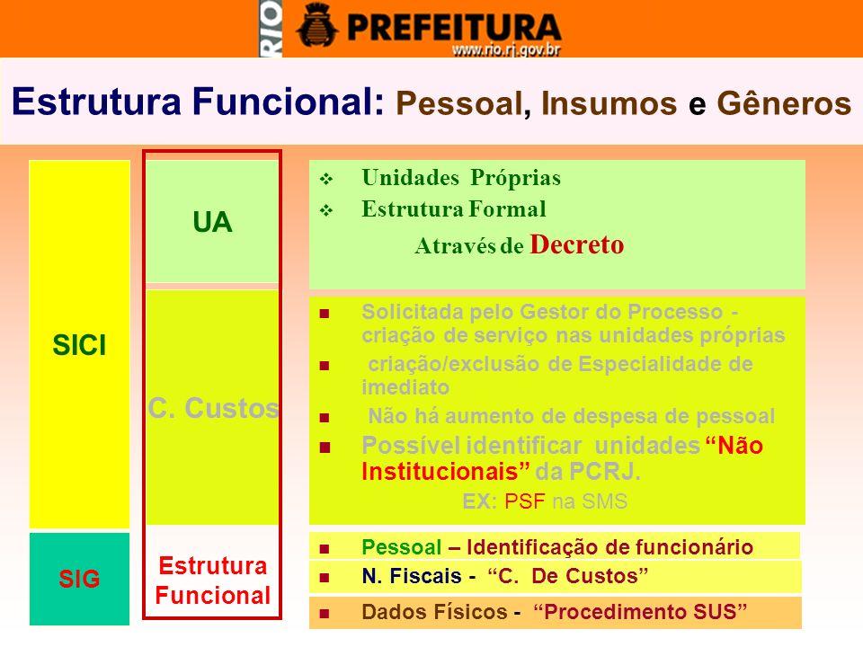 Estrutura Funcional: Pessoal, Insumos e Gêneros