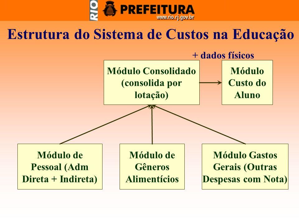 Estrutura do Sistema de Custos na Educação