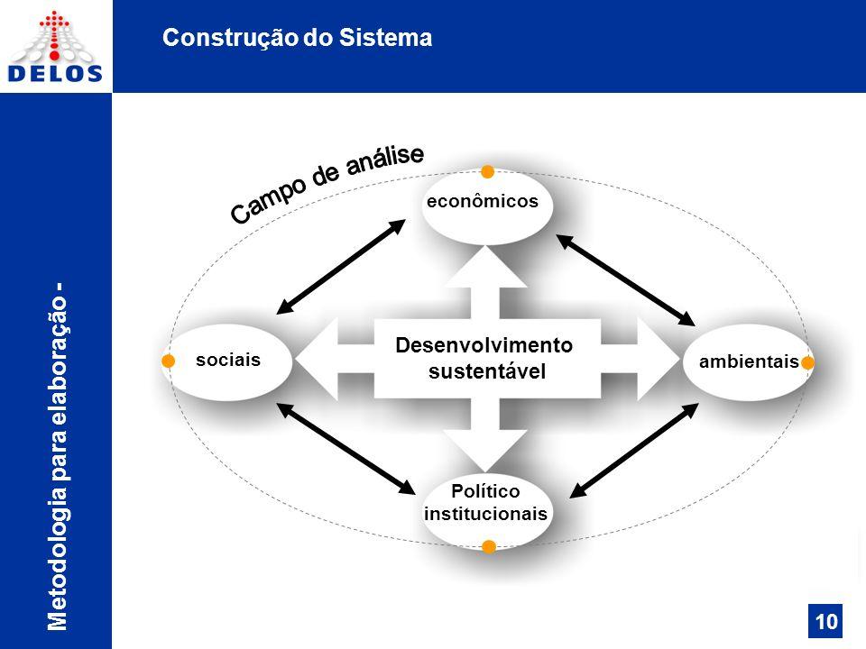 Campo de análise Construção do Sistema Metodologia para elaboração -