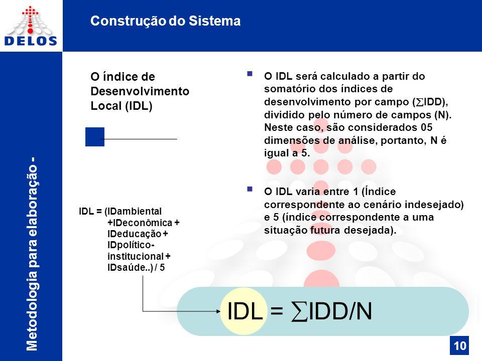IDL = IDD/N Construção do Sistema Metodologia para elaboração -