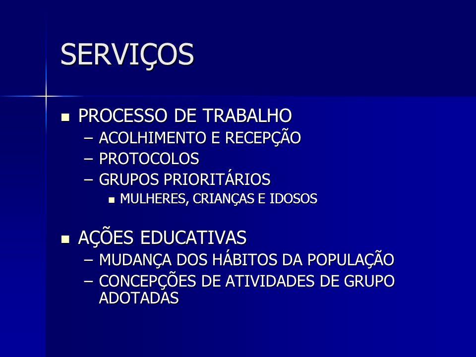SERVIÇOS PROCESSO DE TRABALHO AÇÕES EDUCATIVAS ACOLHIMENTO E RECEPÇÃO
