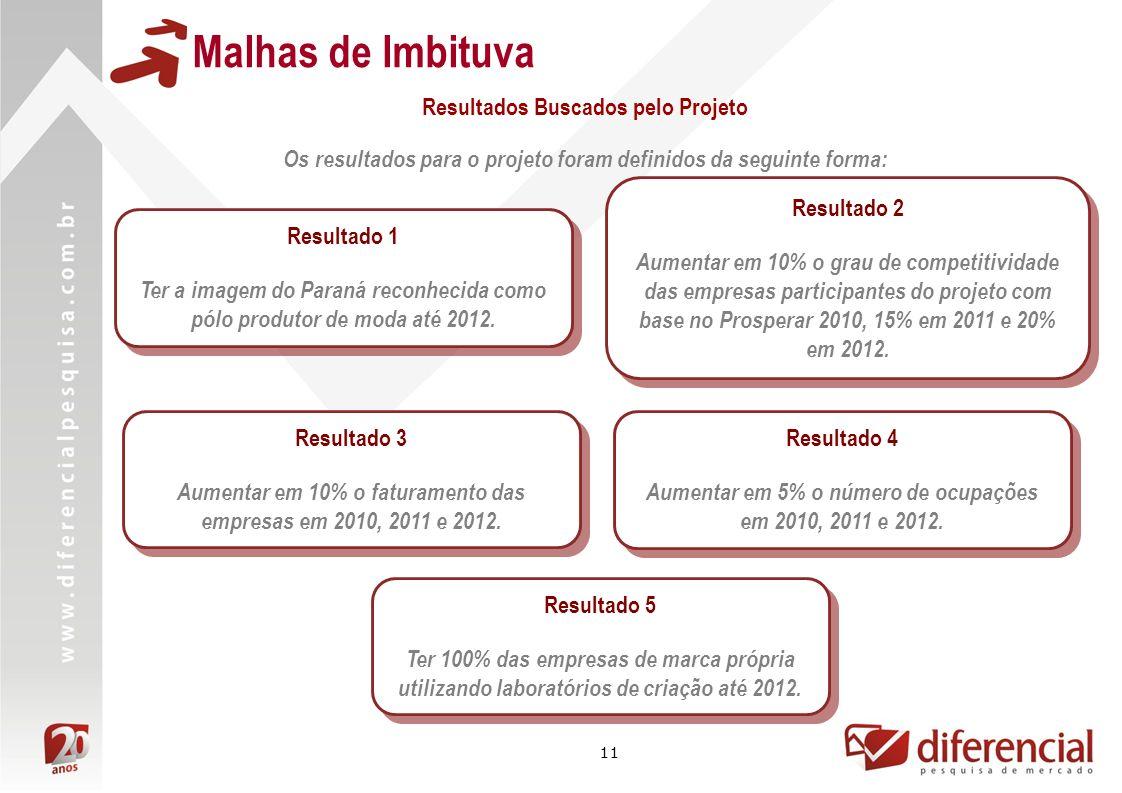 Malhas de Imbituva Resultados Buscados pelo Projeto