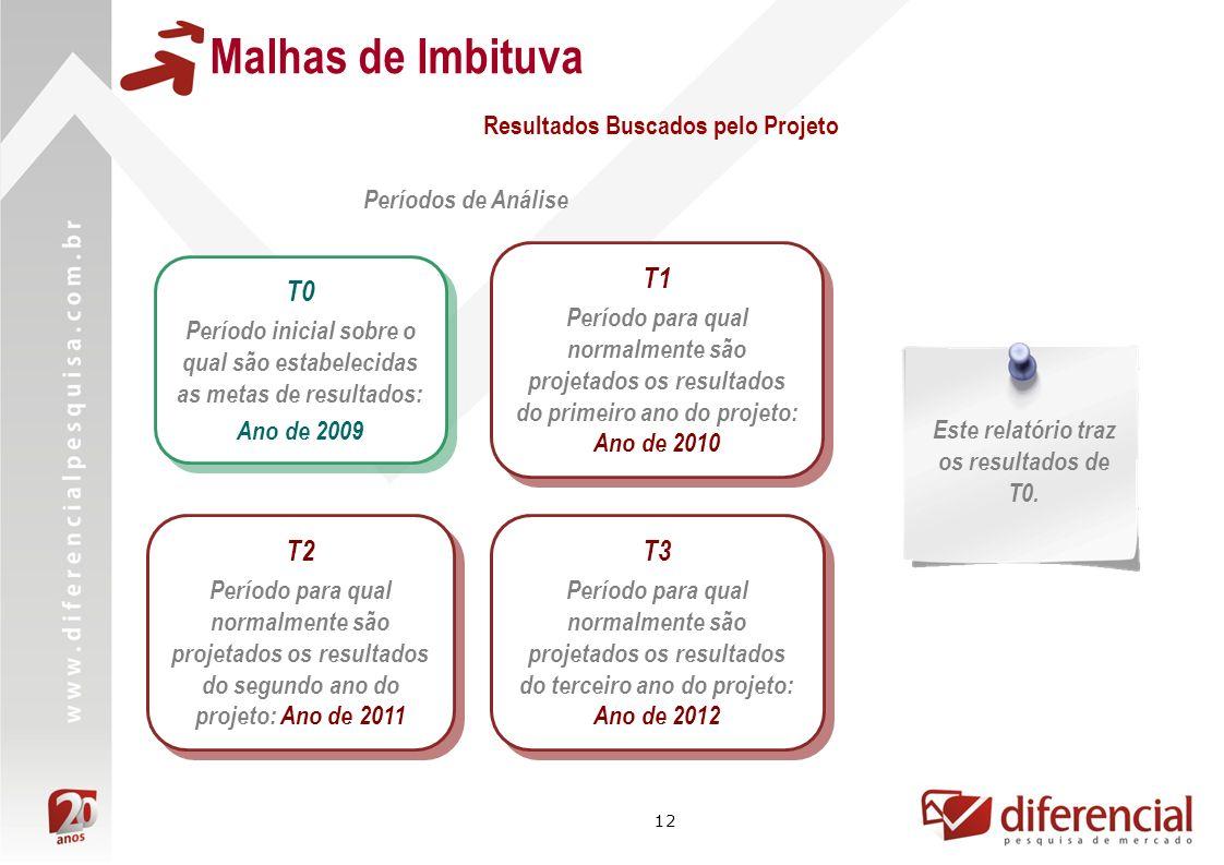 Malhas de Imbituva T1 T0 T2 T3 Resultados Buscados pelo Projeto