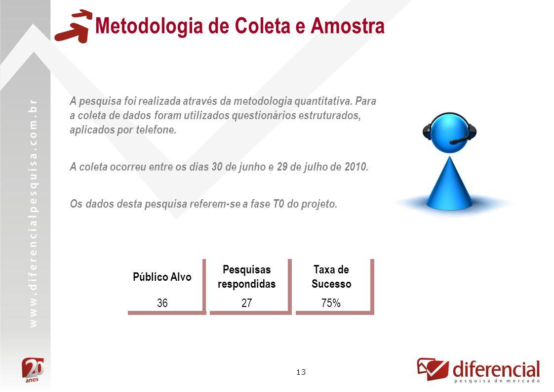 Metodologia de Coleta e Amostra