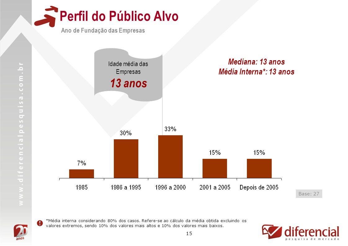Perfil do Público Alvo 13 anos Mediana: 13 anos