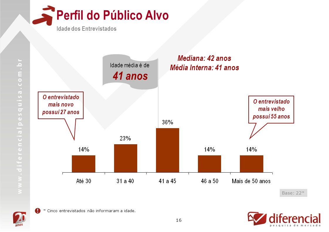 Perfil do Público Alvo 41 anos Mediana: 42 anos Média Interna: 41 anos