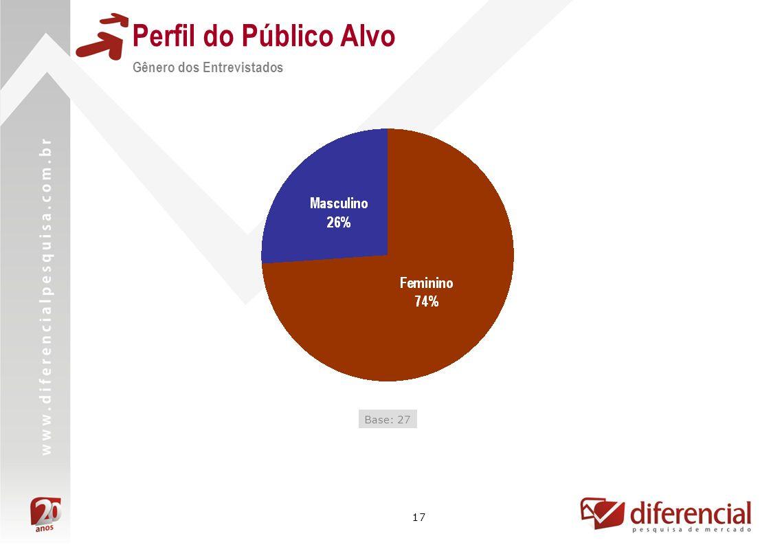 Perfil do Público Alvo Gênero dos Entrevistados Base: 27