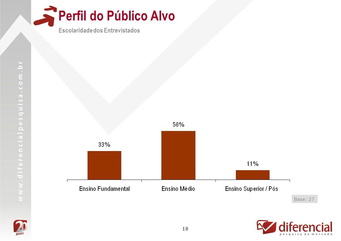 Perfil do Público Alvo Escolaridade dos Entrevistados Base: 27