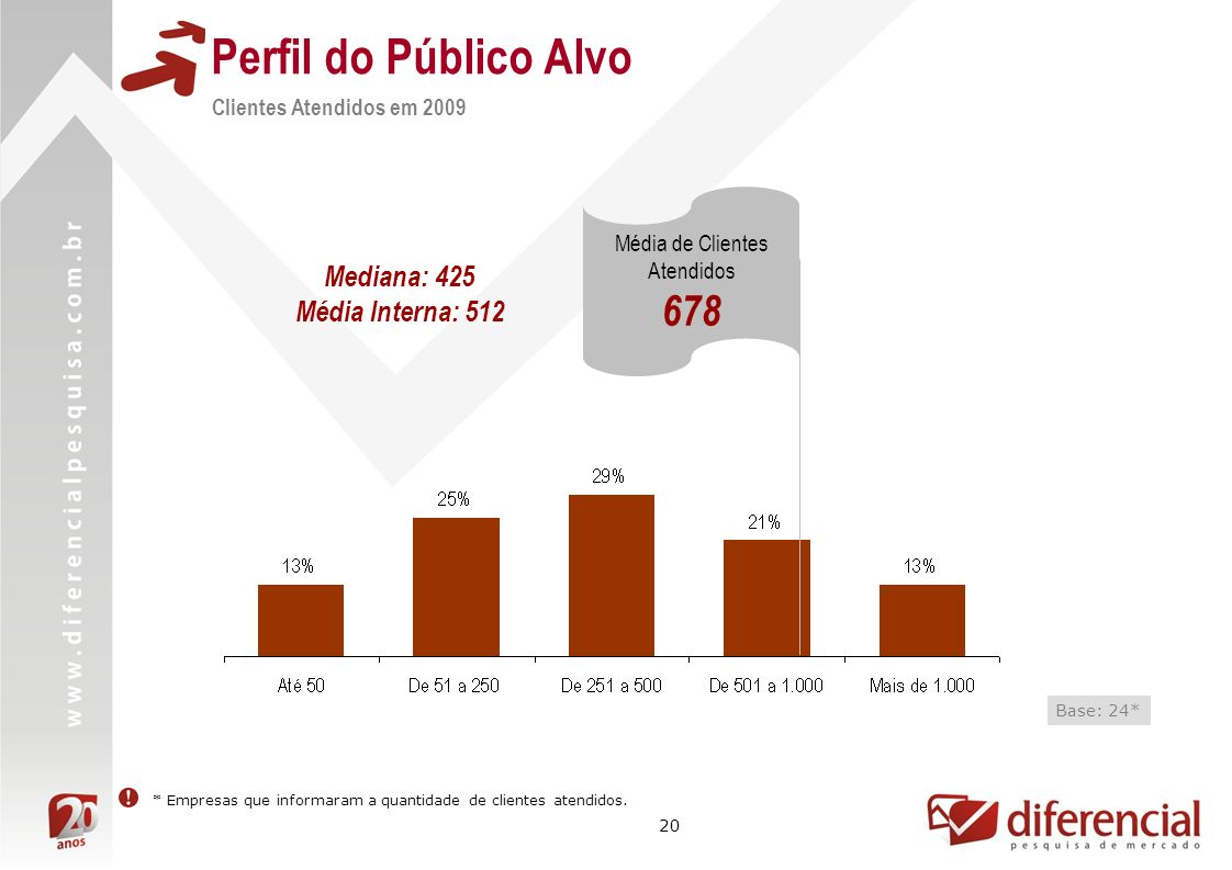 Perfil do Público Alvo 678 Mediana: 425 Média Interna: 512