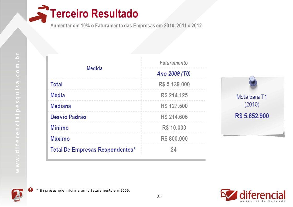 Terceiro Resultado R$ 5.652.900 Ano 2009 (T0) Total R$ 5.139.000 Média