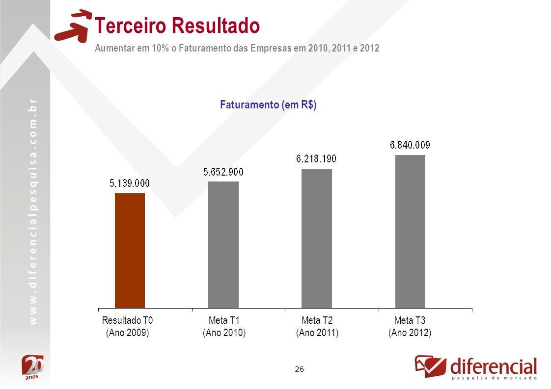 Terceiro Resultado Faturamento (em R$)