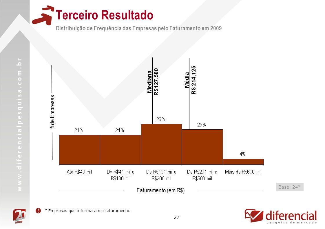 Terceiro Resultado Distribuição de Frequência das Empresas pelo Faturamento em 2009. Mediana. R$127.500.