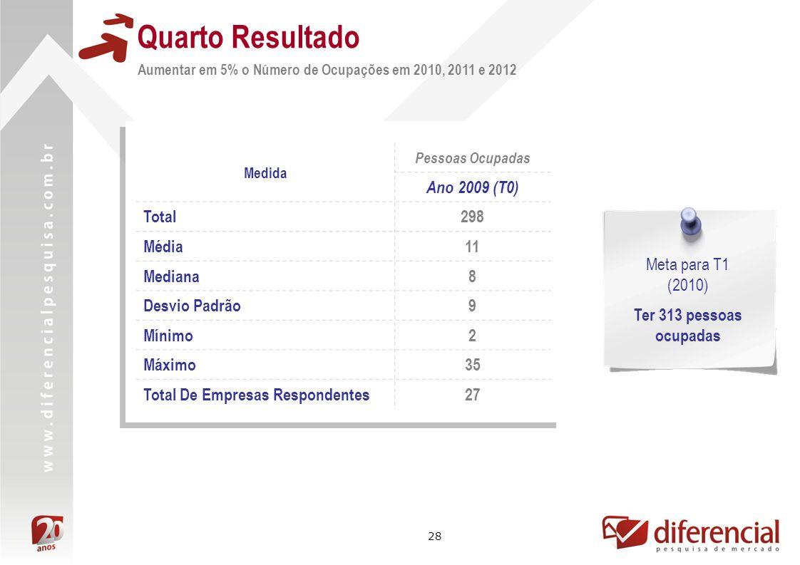 Quarto Resultado Ano 2009 (T0) Total 298 Média 11 Mediana 8