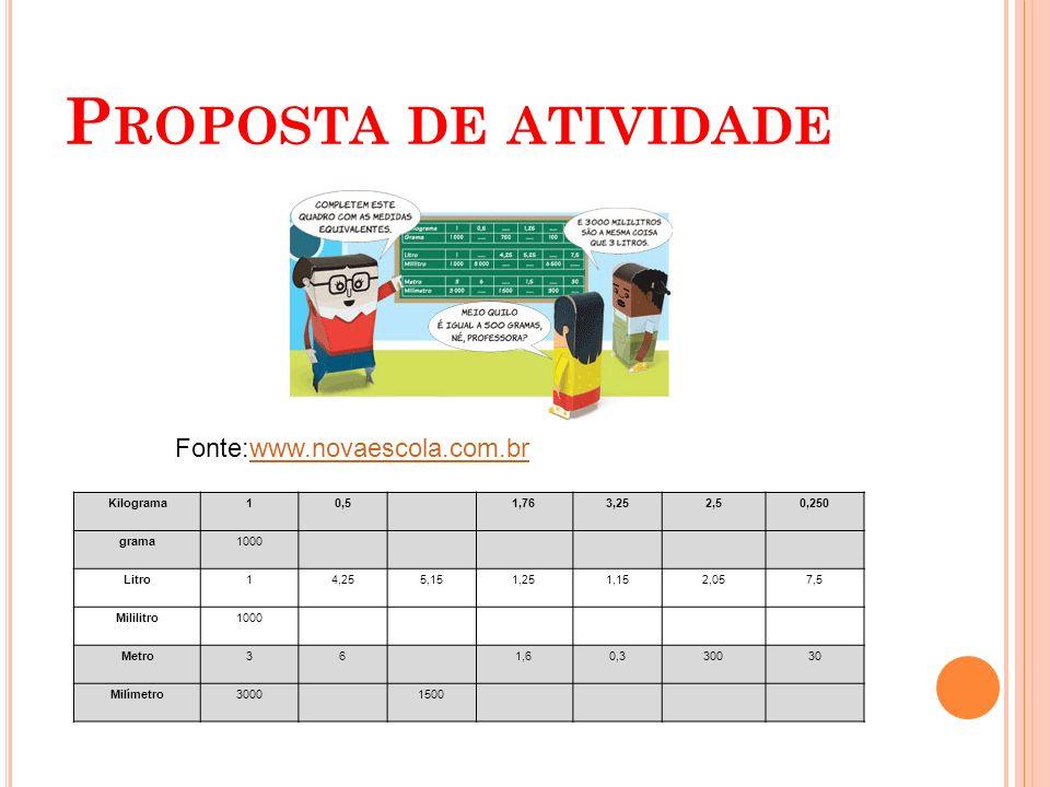 Proposta de atividade Fonte:www.novaescola.com.br Kilograma 1 0,5 1,76
