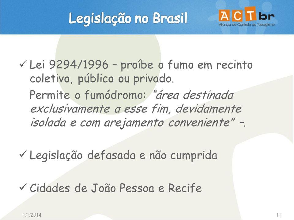 Legislação no Brasil Lei 9294/1996 – proíbe o fumo em recinto coletivo, público ou privado.