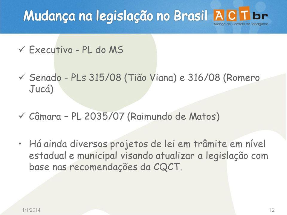 Mudança na legislação no Brasil