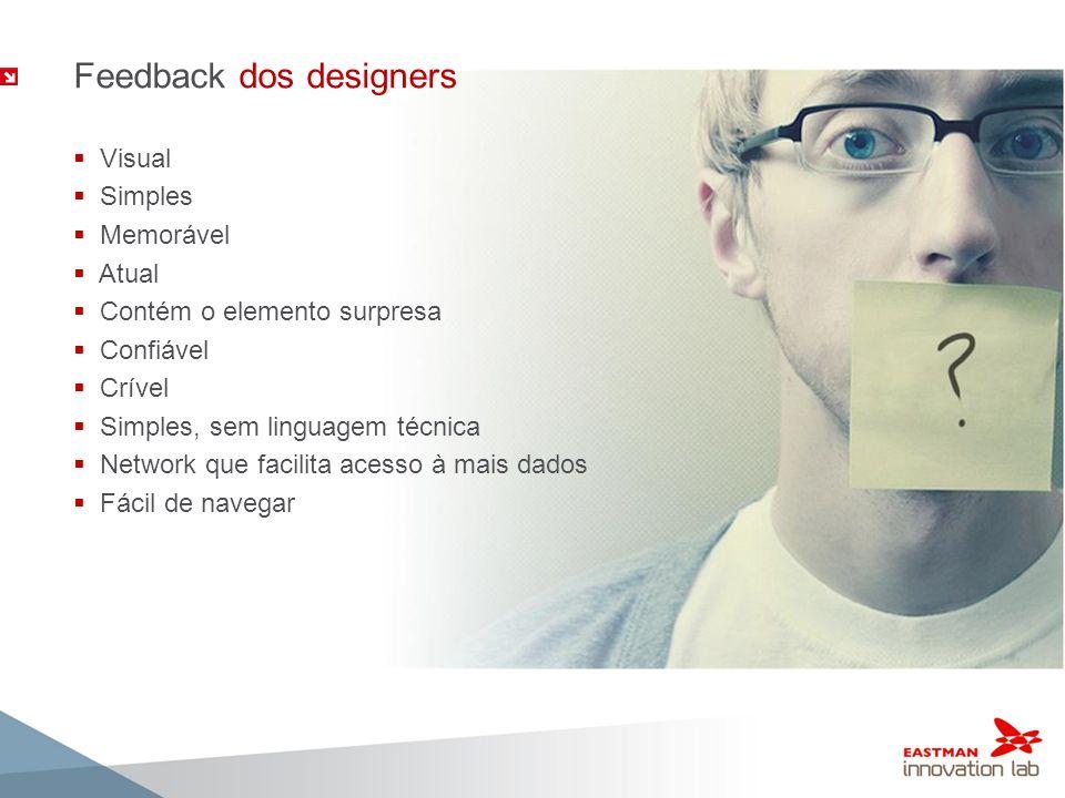 Feedback dos designers