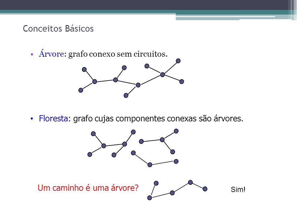 Conceitos Básicos Árvore: grafo conexo sem circuitos.