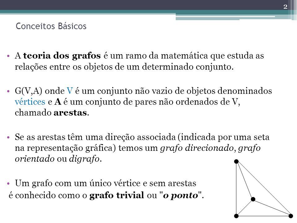 Conceitos Básicos A teoria dos grafos é um ramo da matemática que estuda as relações entre os objetos de um determinado conjunto.