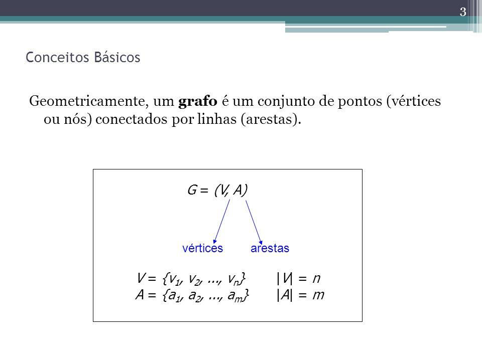 Conceitos Básicos Geometricamente, um grafo é um conjunto de pontos (vértices ou nós) conectados por linhas (arestas).