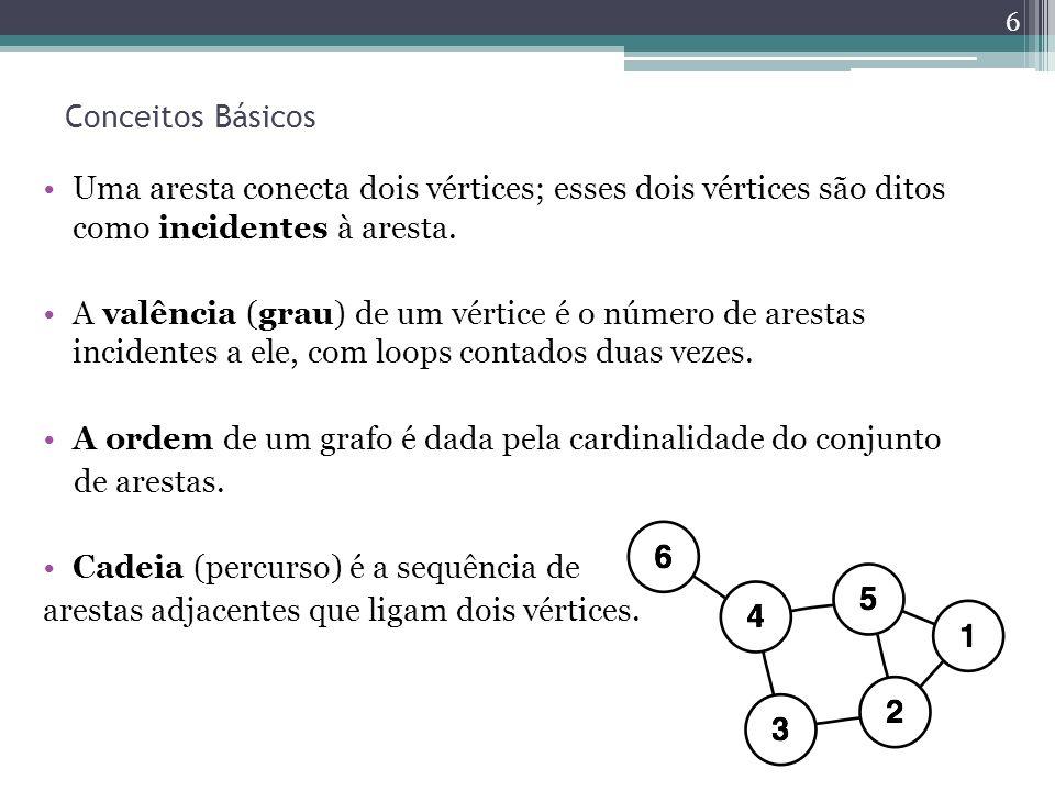 Conceitos Básicos Uma aresta conecta dois vértices; esses dois vértices são ditos como incidentes à aresta.