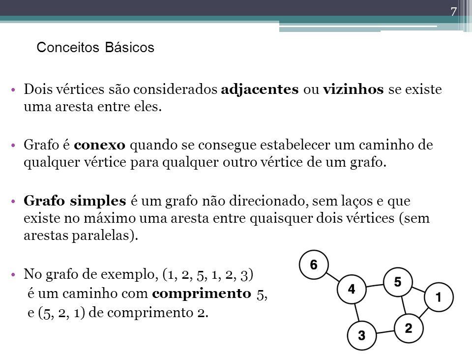 Conceitos Básicos Dois vértices são considerados adjacentes ou vizinhos se existe uma aresta entre eles.