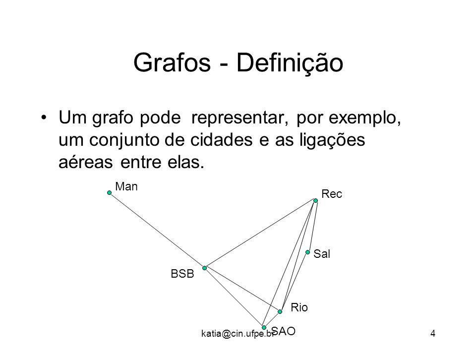 Grafos - Definição Um grafo pode representar, por exemplo, um conjunto de cidades e as ligações aéreas entre elas.