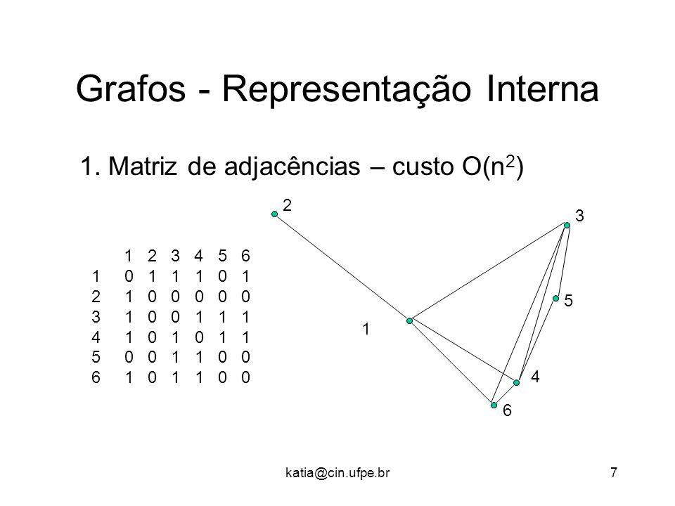 Grafos - Representação Interna