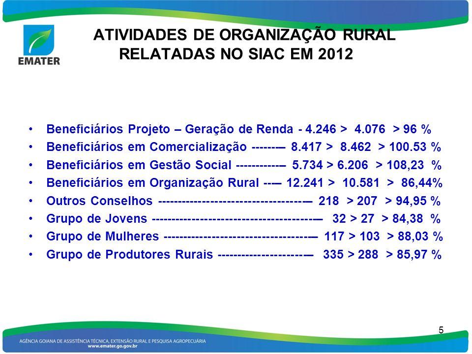 ATIVIDADES DE ORGANIZAÇÃO RURAL RELATADAS NO SIAC EM 2012