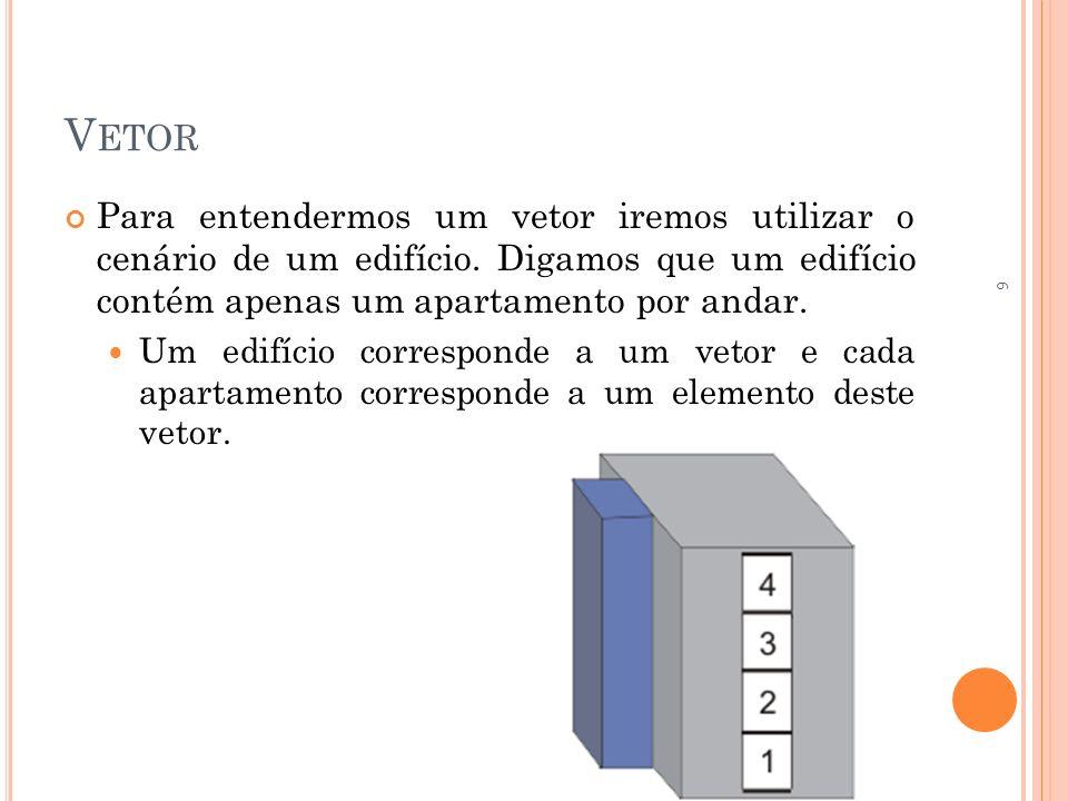 Vetor Para entendermos um vetor iremos utilizar o cenário de um edifício. Digamos que um edifício contém apenas um apartamento por andar.