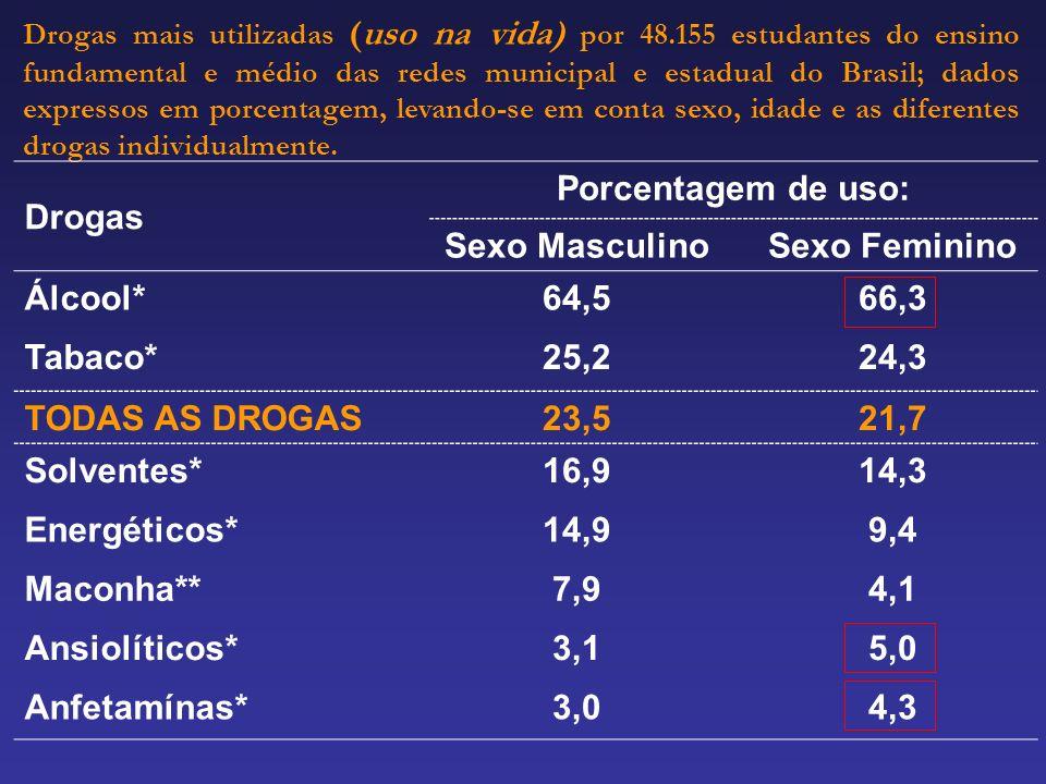 Drogas Porcentagem de uso: Sexo Masculino Sexo Feminino Álcool* 64,5