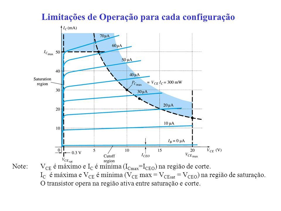 Limitações de Operação para cada configuração