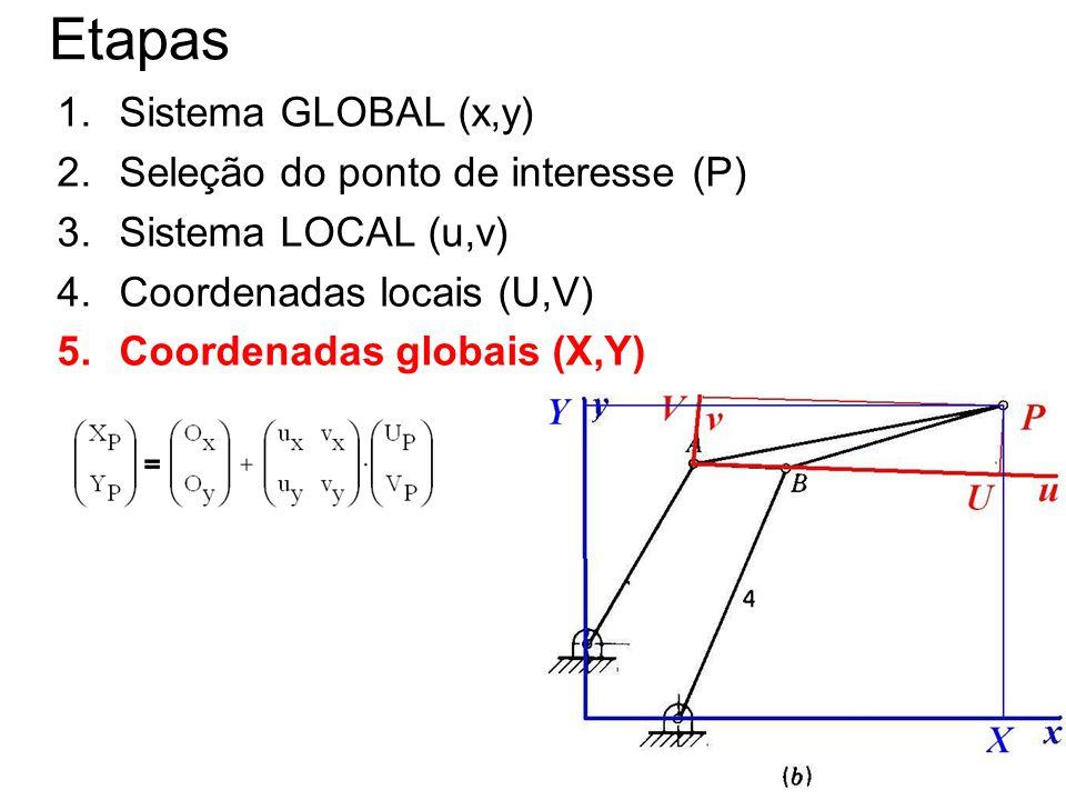 Etapas Sistema GLOBAL (x,y) Seleção do ponto de interesse (P)