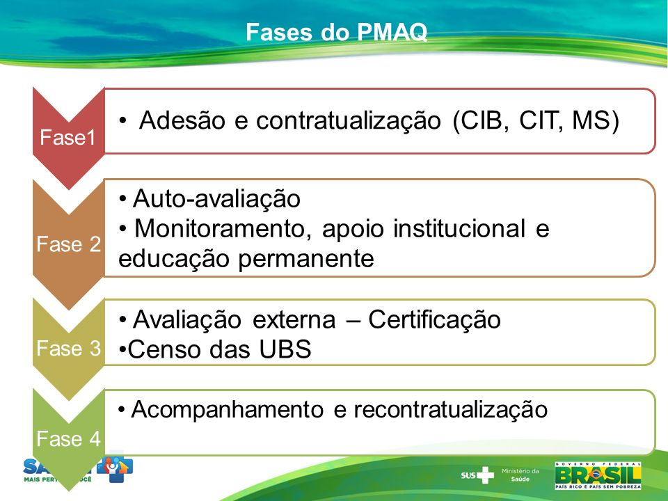 Adesão e contratualização (CIB, CIT, MS) Auto-avaliação