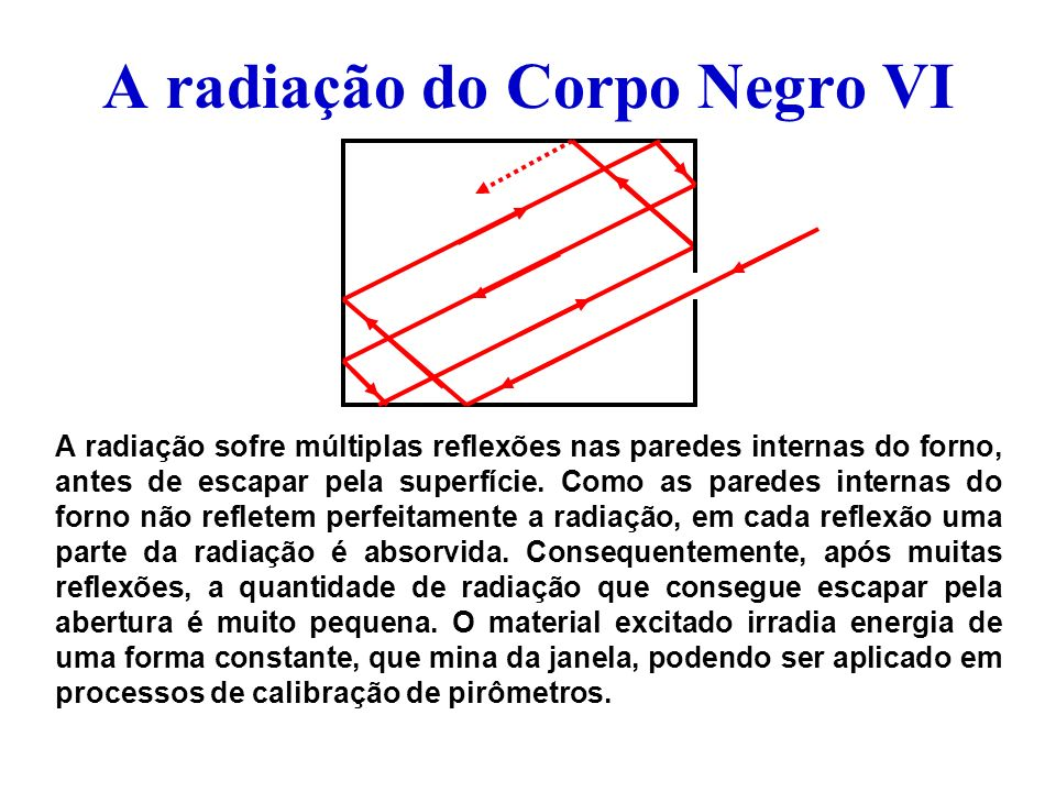 A radiação do Corpo Negro VI