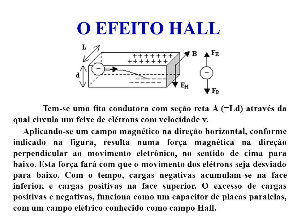 O EFEITO HALL Tem-se uma fita condutora com seção reta A (=Ld) através da qual circula um feixe de elétrons com velocidade v.