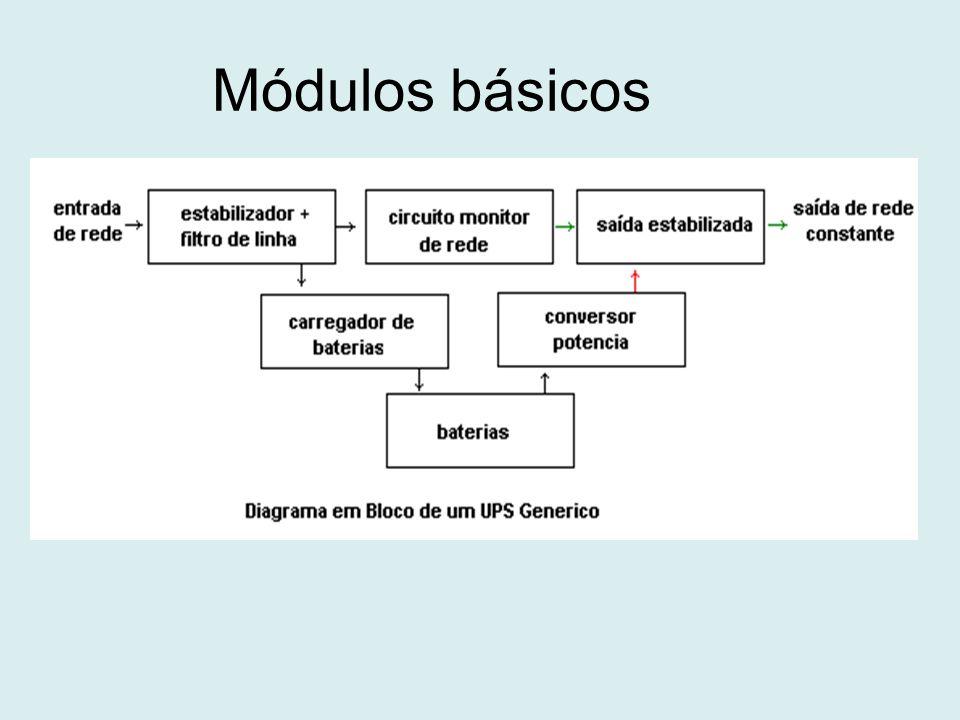 Módulos básicos