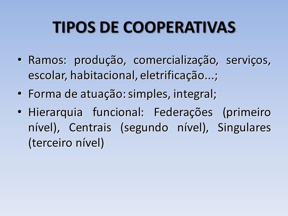 TIPOS DE COOPERATIVAS Ramos: produção, comercialização, serviços, escolar, habitacional, eletrificação...;