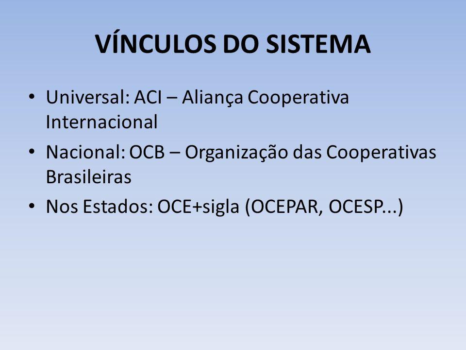 VÍNCULOS DO SISTEMA Universal: ACI – Aliança Cooperativa Internacional