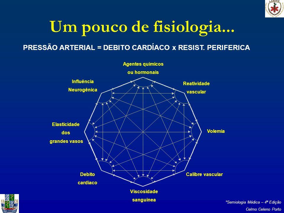 PRESSÃO ARTERIAL = DEBITO CARDÍACO x RESIST. PERIFERICA