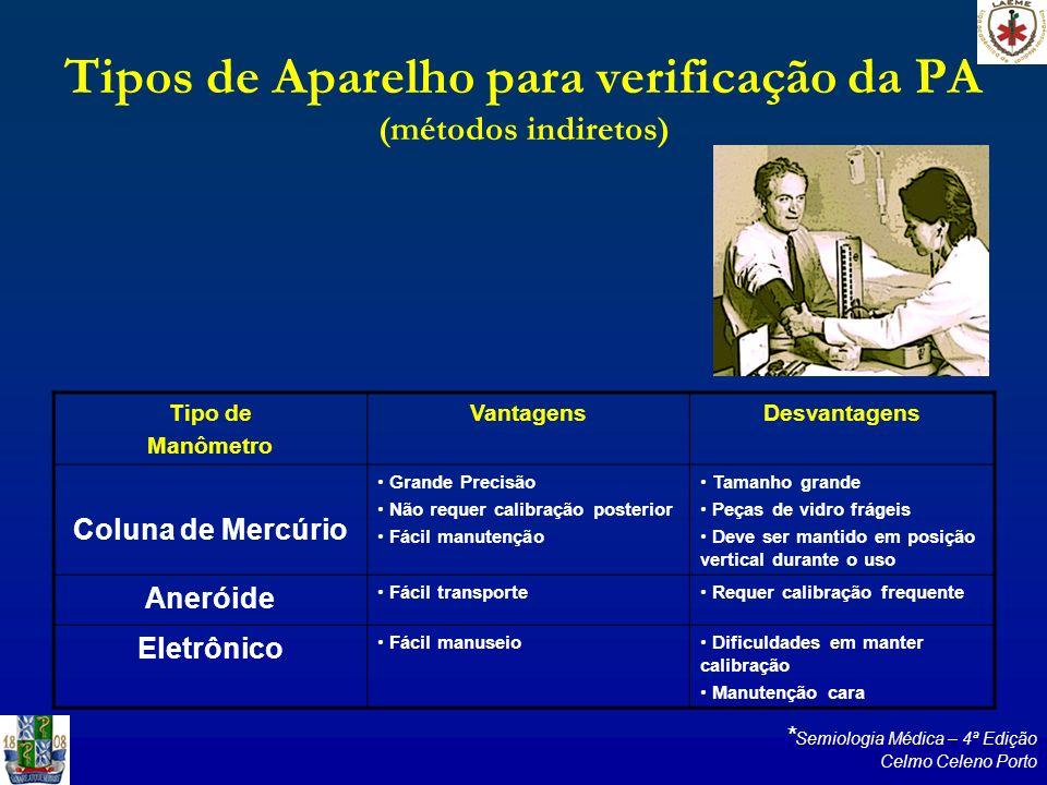 Tipos de Aparelho para verificação da PA (métodos indiretos)